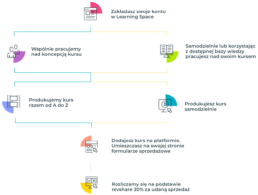 Proces tworzenia kursu online